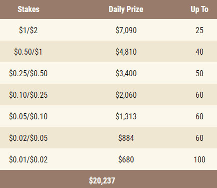 A table showing GGPoker's PLO leaderboard prizes for Rush & Cash tables
