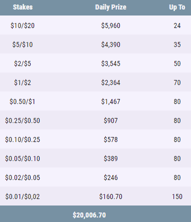 A table showing GGPoker's PLO leaderboard prizes for regular tables
