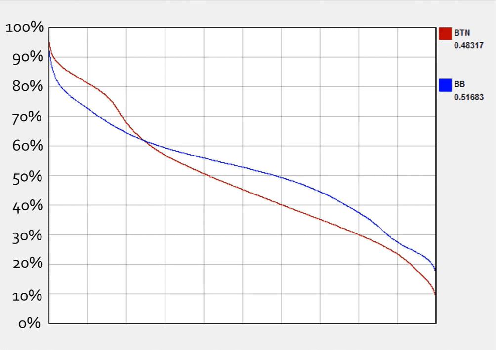 An equity graph.
